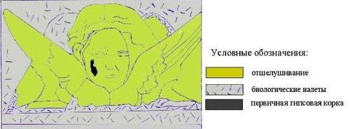 Рельефный херувим на мраморном основании памятника. Фотография и карта форм разрушения мрамора.