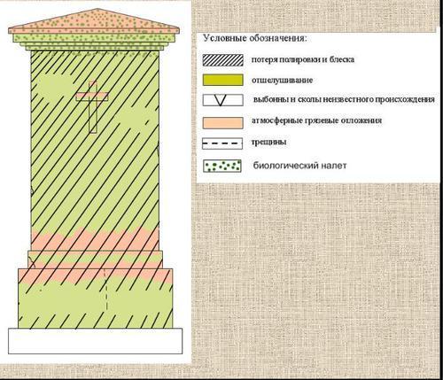 Карта разрушения стелы