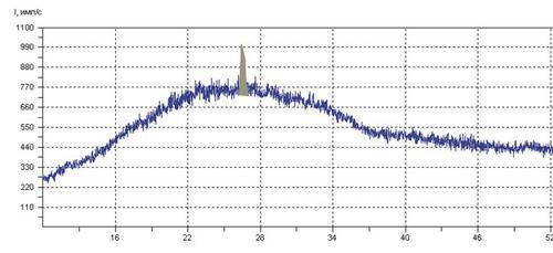 Фрагмент рентгенограммы образца №1 Результаты: Аморфная фаза (основная), кварц SiO2 (очень много).