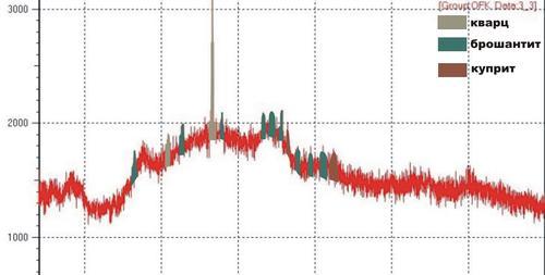Фрагмент рентгенограммы образца №2 Результаты: аморфная фаза (основная); кварц (очень много); брошантит (существенно); куприт (мало).