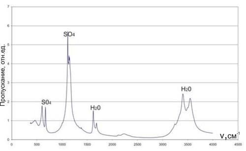 ИК-спектр образца № 2 Полосы поглощения соответствуют сульфат-иону и молекулам воды.