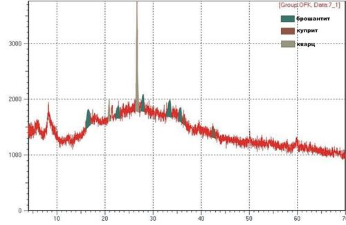 Образец рентгенограммы образца 1 Результаты: Аморфная фаза (основная) кварц (очень много) брошантит (мало)