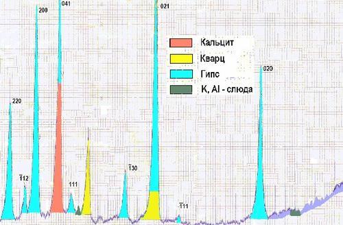 Фрагмент рентгенограммы образца № 1.  Результаты: Гипс CaSO4•2H2O (основная фаза); кальцит CaCO3, кварц SiO2 (существенное количество); слюда, смешанослойные алюмосиликаты (следы).