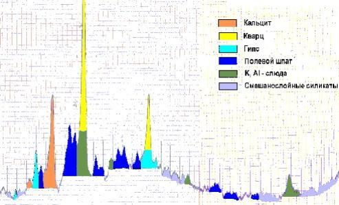 Фрагмент рентгенограммы образца № 4.  Результаты: Кварц SiO2 (основная фаза); кальцит CaCO3, слюда, полевой шпат (существенное количество); гипс CaSO4•2H2O (мало); смешанослойные алюмосиликаты (следы).