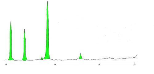 Фрагмент рентгенограммы образца № 5. Зерна кальцита из вторичной корки  Результаты: Кальцит — очень много (основная масса)