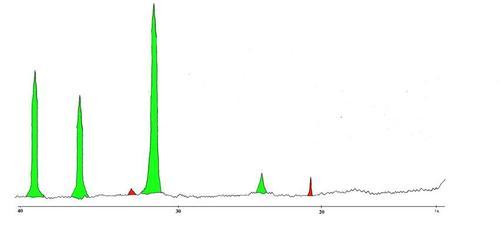 Фрагмент рентгенограммы образца № 5. Вторичная гипсовая корка Результаты: Кальцит — очень много (основная масса) Гипс — мало Слюда — следы