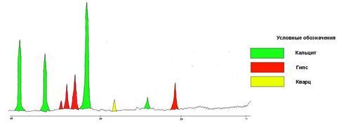 Фрагмент рентгенограммы образца № 6. Первичная гипсовая корка Результаты: Кальцит — очень много (основная масса) Гипс — много Кварц — мало Слюда — следы