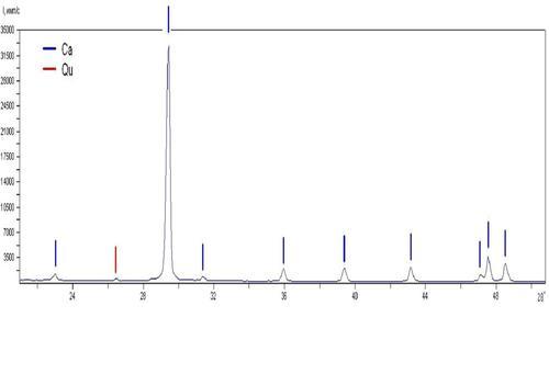 Фрагмент рентгеннограммы образца №1. Результаты: Кальцит Са СО3 - очень много, кварц SiO2 - следы.