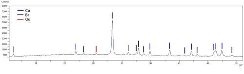 Фрагмент рентгенограммы плитчатого известняка(образец №2). Результат: Кальцит СаСО3— основная фаза. Браунмиллерит (Ca2 ( Al , Fe )2 O5) — существенное количество.  Кварц SiO2 — Следы