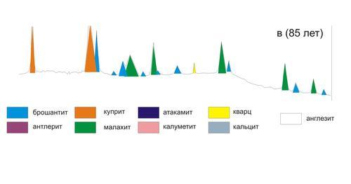 Фрагмент рентгенограммы образца №2 Результаты: Куприт (много); малахит, брошантит (в существенном количестве); кварц, полевой шпат (мало)