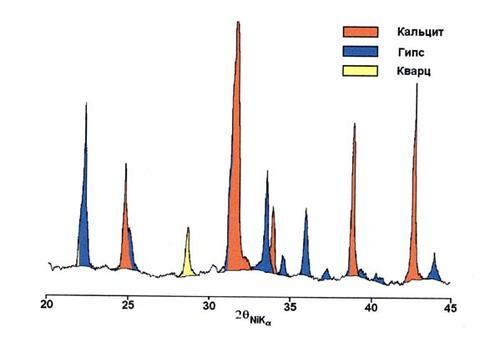 Фрагмент рентгенограммы образца 3. Кальцит СаСО3 (основная фаза), гипс CaSO42H2O (существенное количество), кварц SiO2 (следы)