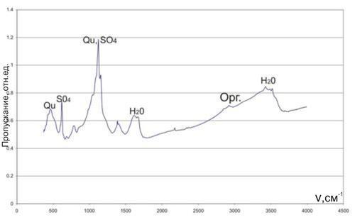 ИК-спектр образца №1 Полосы поглощения соответствуют сульфат-иону, кварцу и молекулам воды.
