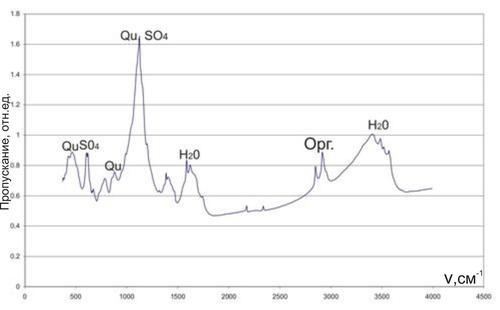 ИК-спектр образца № 1 Полосы поглощения соответствуют сульфат-иону, кварцу и молекулам воды.