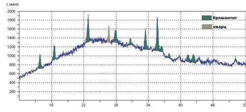 Фрагмент рентгенограммы образца №2 Результаты: брошантит Cu4SO4(OH)6 (очень много), кварц SiO2 (много).