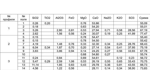 Результаты рентгеноспектрального микрозондового анализа для образца 2.