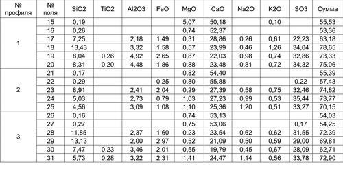 Результаты рентгеноспектрального микрозондового анализа для образца 3.