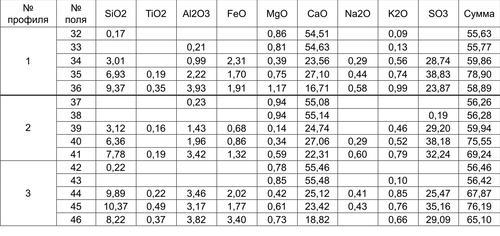 Результаты рентгеноспектрального микрозондового анализа для образца 4.