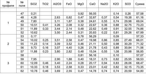Результаты рентгеноспектрального микрозондового анализа для образца 5.
